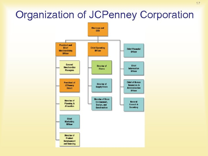 17 Organization of JCPenney Corporation