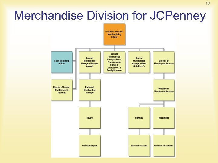 18 Merchandise Division for JCPenney