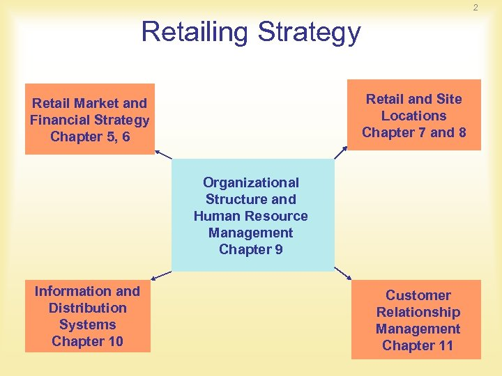 2 Retailing Strategy Retail and Site Locations Chapter 7 and 8 Retail Market and