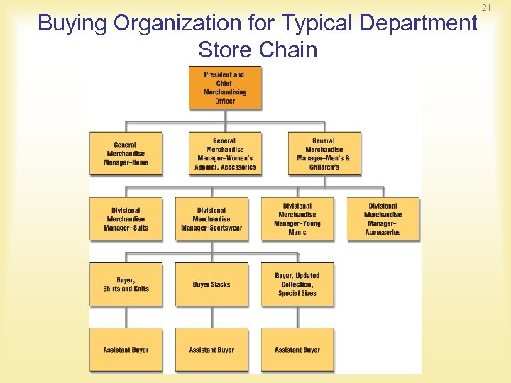 Buying Organization for Typical Department Store Chain 21