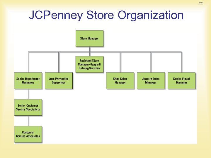 22 JCPenney Store Organization