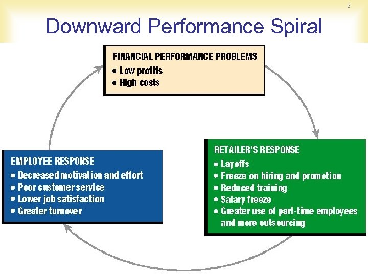 5 Downward Performance Spiral