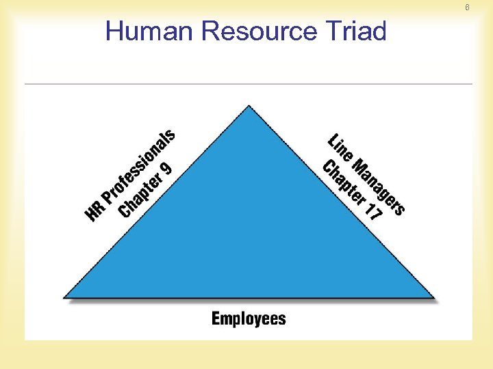6 Human Resource Triad