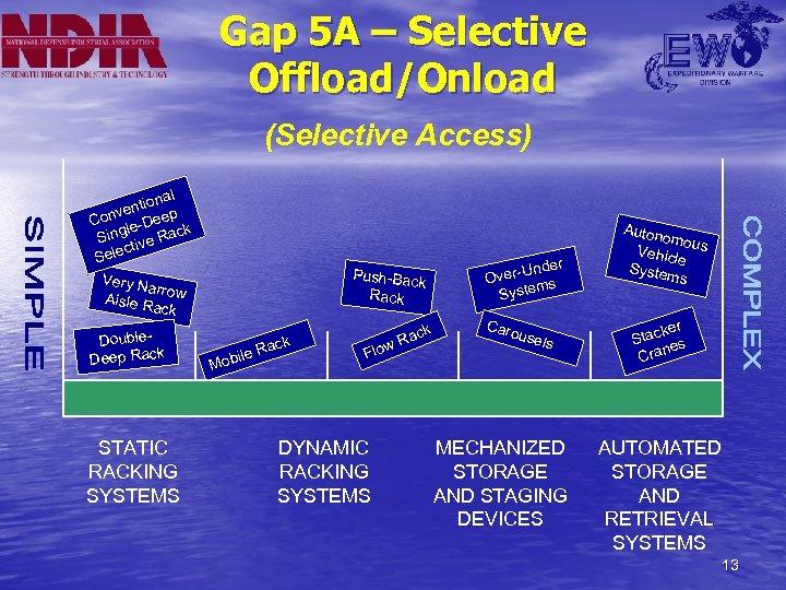 Gap 5 A – Selective Offload/Onload (Selective Access) al ntion p ve Con le-Dee