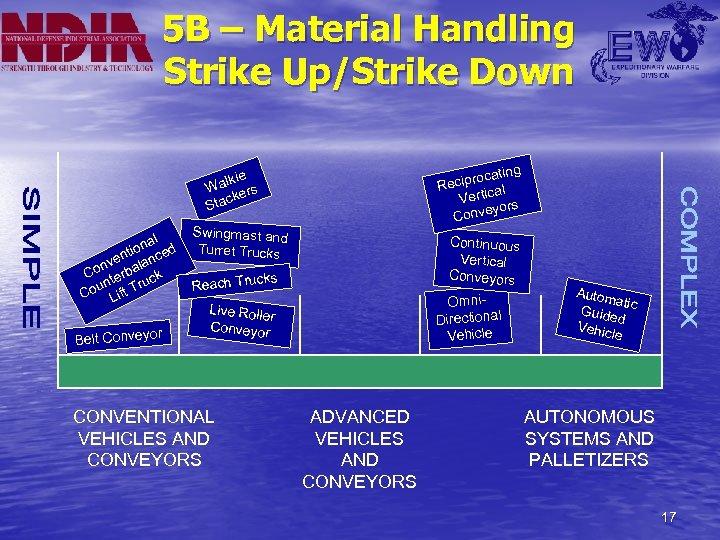 5 B – Material Handling Strike Up/Strike Down ating ciproc Re al Vertic s