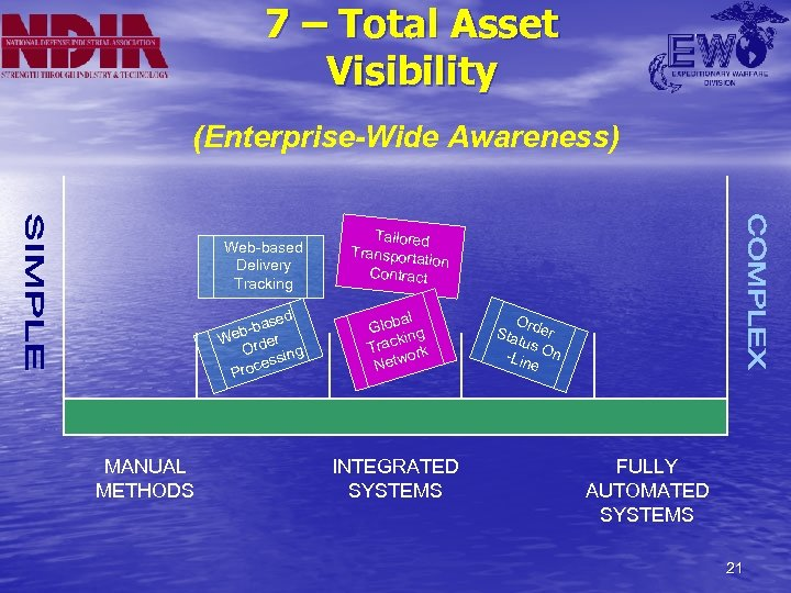 7 – Total Asset Visibility (Enterprise-Wide Awareness) Web-based Delivery Tracking sed b-ba r We
