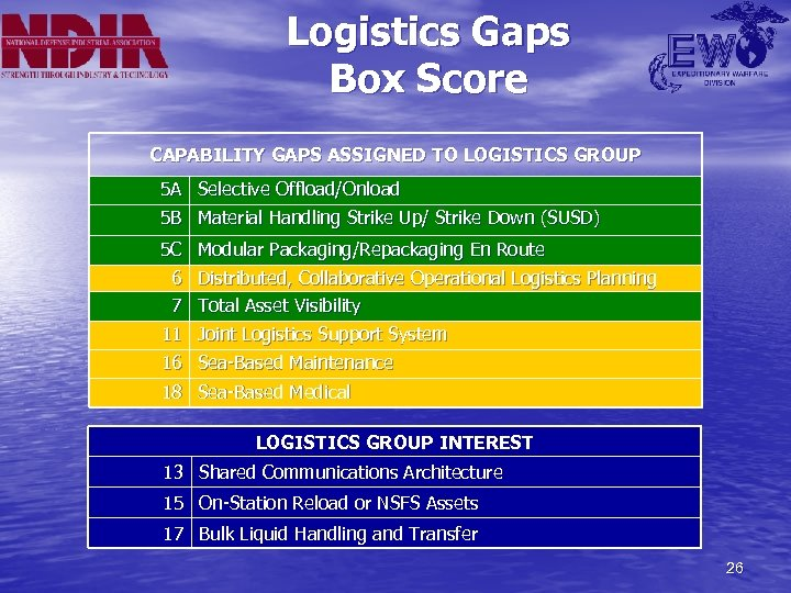 Logistics Gaps Box Score CAPABILITY GAPS ASSIGNED TO LOGISTICS GROUP 5 A Selective Offload/Onload