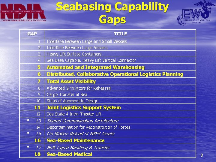 Seabasing Capability Gaps GAP TITLE 1 2 Interface Between Large and Small Vessels Interface