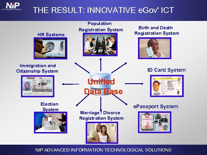 THE RESULT: INNOVATIVE e. Gov' ICT HR Systems Population Registration System Immigration and Citizenship