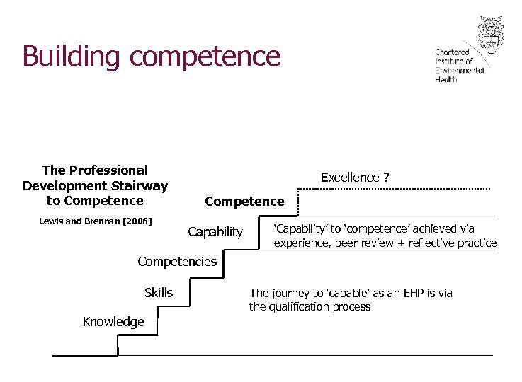 Building competence The Professional Development Stairway to Competence Lewis and Brennan [2006] Excellence ?