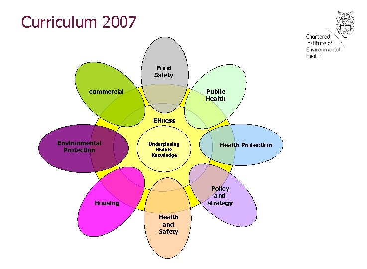 Curriculum 2007 Food Safety Public Health commercial EHness Environmental Protection Underpinning Skills& Knowledge Health