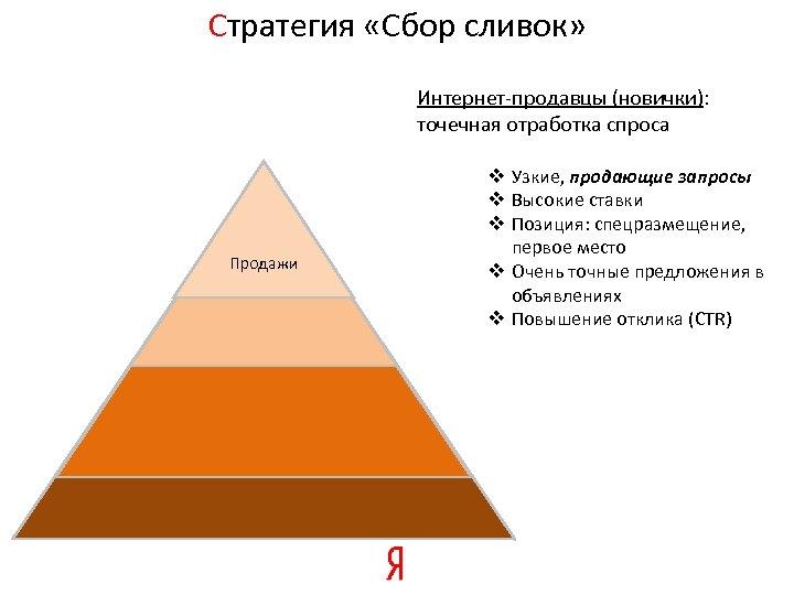 Стратегия «Сбор сливок» • Продажи Интернет-продавцы (новички): точечная отработка спроса v Узкие, продающие запросы