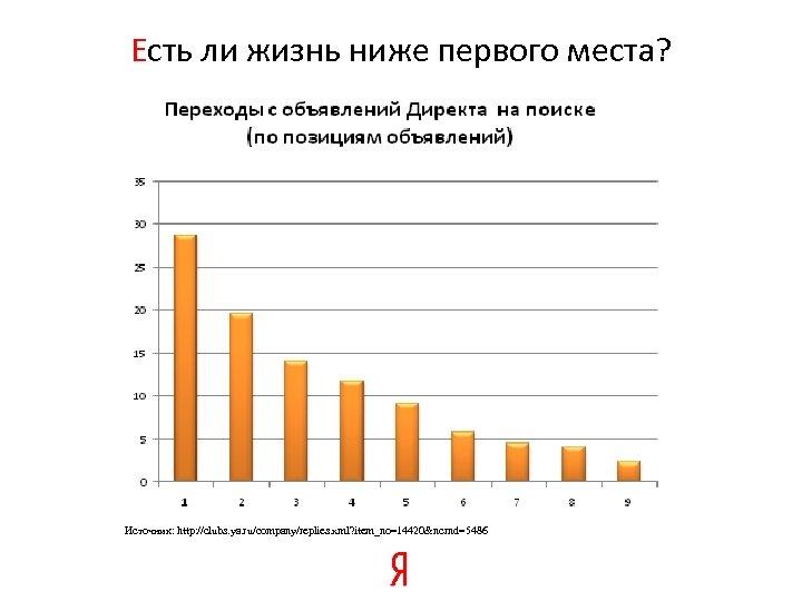 Есть ли жизнь ниже первого места? Источник: http: //clubs. ya. ru/company/replies. xml? item_no=14420&ncrnd=5486
