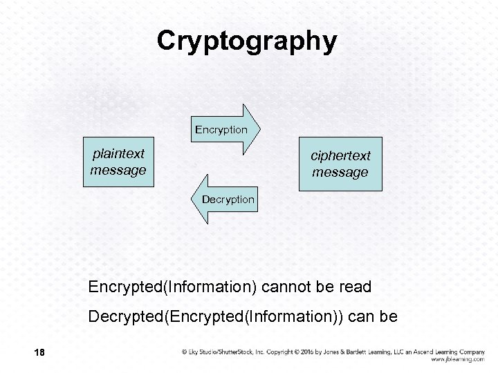 Cryptography Encryption plaintext message ciphertext message Decryption Encrypted(Information) cannot be read Decrypted(Encrypted(Information)) can be