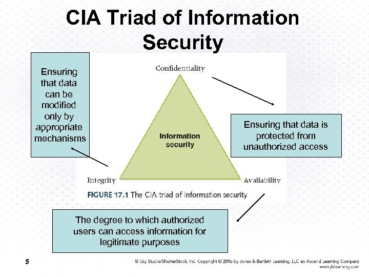 CIA Triad of Information Security Ensuring that data can be modified only by appropriate