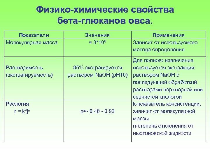Физико-химические свойства бета-глюканов овса. Показатели Молекулярная масса Растворимость (экстрагируемость) Реология r = k*jn Значения