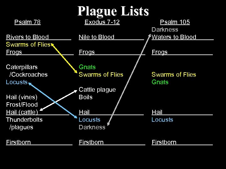 Plague Lists Psalm 78 Rivers to Blood Swarms of Flies Frogs Exodus 7 -12