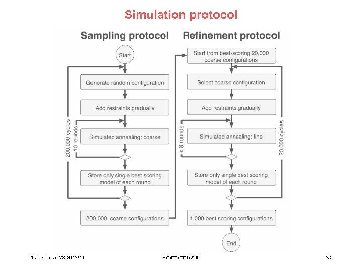 Simulation protocol 19. Lecture WS 2013/14 Bioinformatics III 38