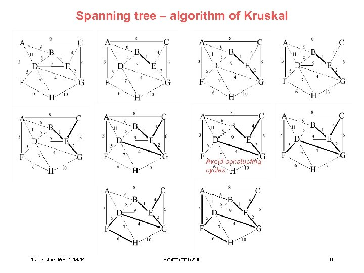 Spanning tree – algorithm of Kruskal Avoid constucting cycles 19. Lecture WS 2013/14 Bioinformatics