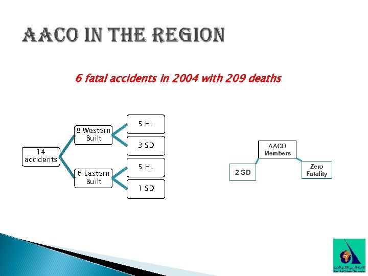 6 fatal accidents in 2004 with 209 deaths 8 Western Built 14 accidents 6