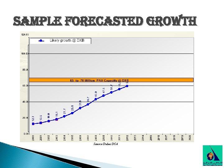 sample forecasted growth Source Dubai DCA