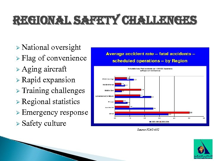 regional safety challenges Ø National oversight Ø Flag of convenience Ø Aging aircraft Ø