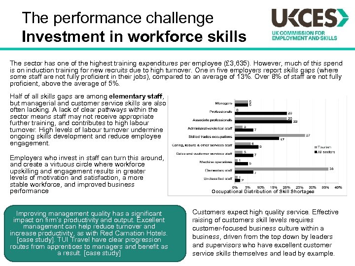The performance challenge Investment in workforce skills The sector has one of the highest