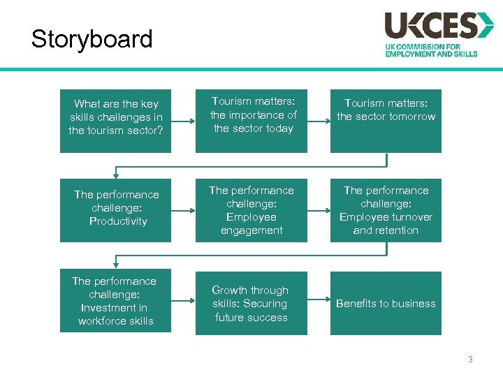 Storyboard What are the key skills challenges in the tourism sector? Tourism matters: the