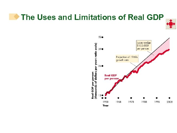 the benefits and limitations of gross domestic product Gross domestic product (gdp) is an economic measure of a nation's total income and output for a given time period it is used to measure the relative wealth of nations, and the overall growth or decline of an economy.