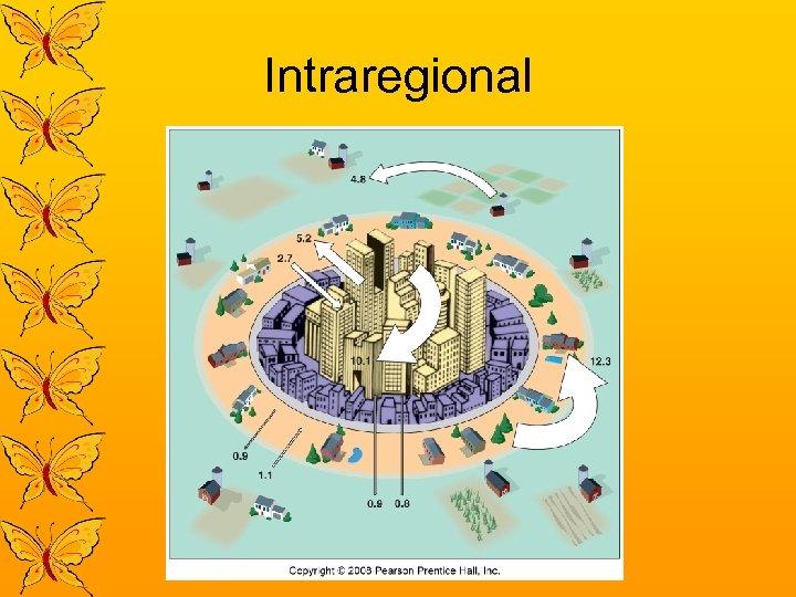 Intraregional