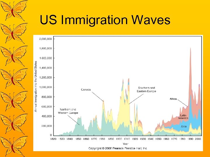 US Immigration Waves