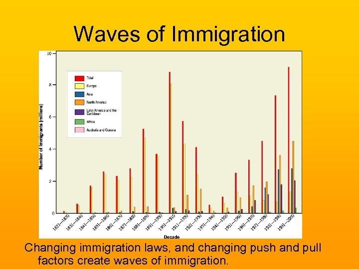 Waves of Immigration Changing immigration laws, and changing push and pull factors create waves