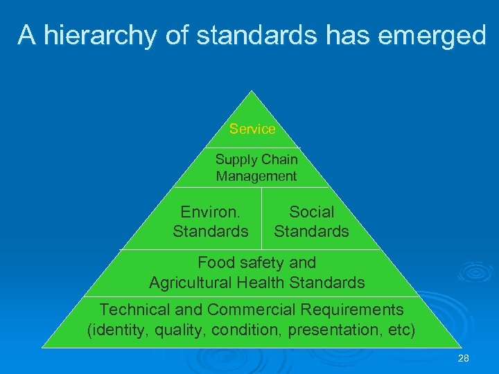 A hierarchy of standards has emerged Service Supply Chain Management Environ. Standards Social Standards