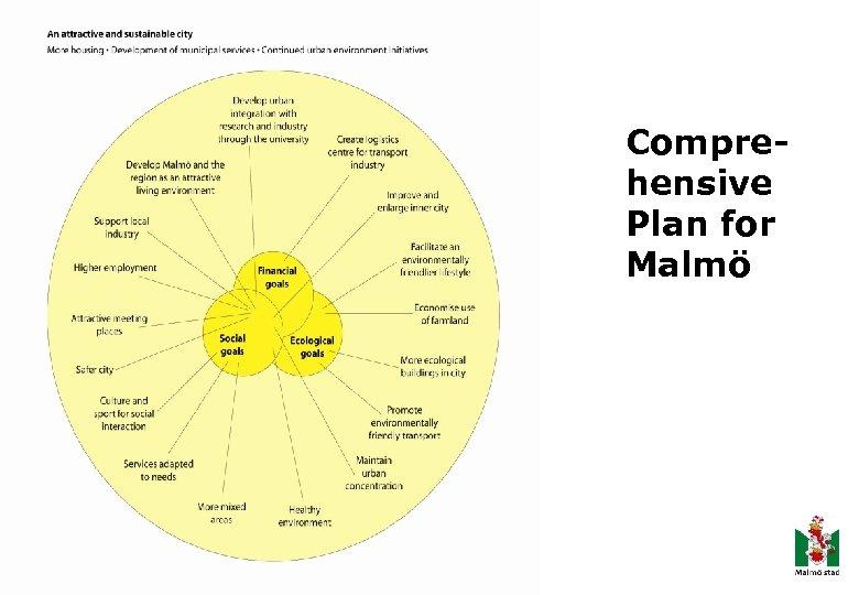 Comprehensive Plan for Malmö