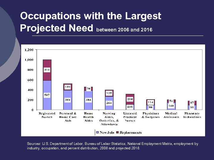 Occupations with the Largest Projected Need between 2006 and 2016 Sources: U. S. Department