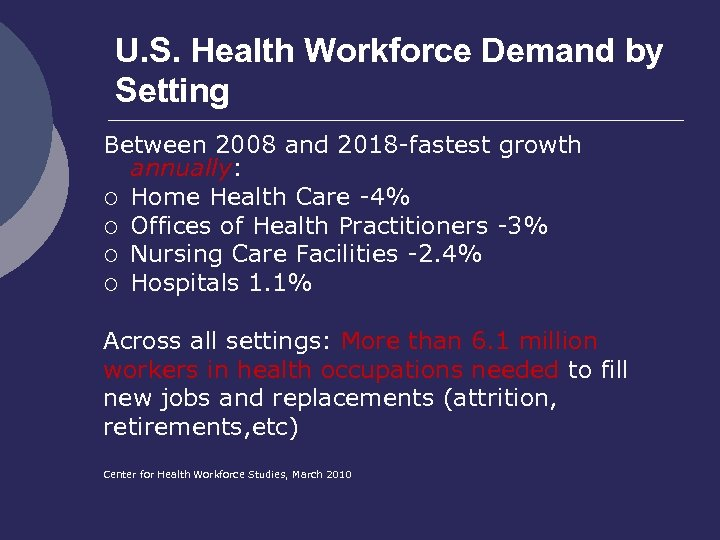 U. S. Health Workforce Demand by Setting Between 2008 and 2018 -fastest growth annually: