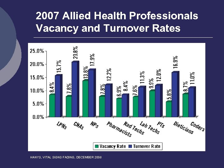 2007 Allied Health Professionals Vacancy and Turnover Rates HANYS, VITAL SIGNS FADING, DECEMBER 2008