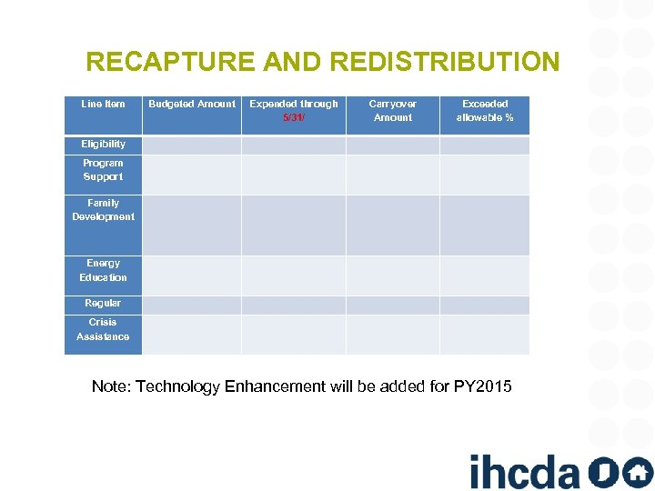 RECAPTURE AND REDISTRIBUTION Line Item Budgeted Amount Expended through 5/31/ Carryover Amount Exceeded allowable