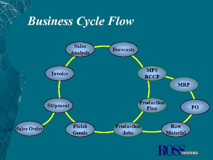 Business Cycle Flow Sales Analysis Forecasts MPS RCCP Invoice MRP Production Plan Shipment Sales