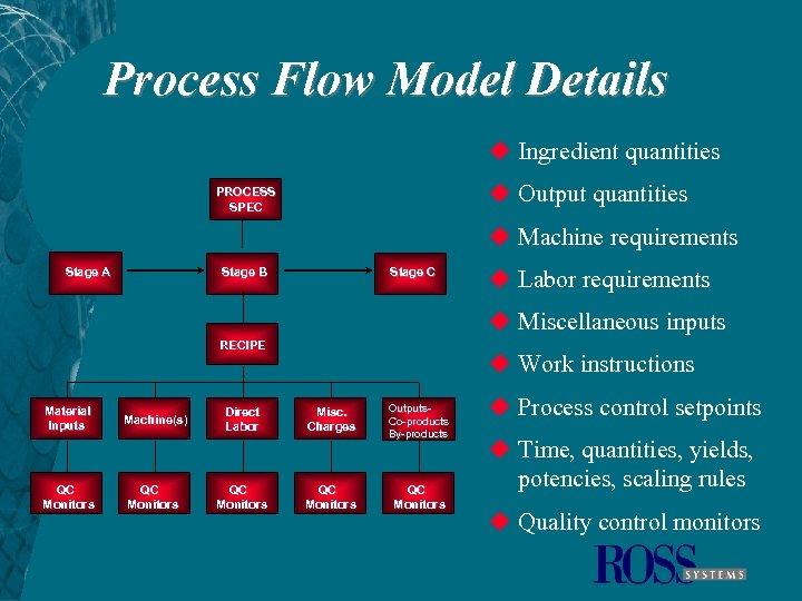 Process Flow Model Details u Ingredient quantities u Output quantities PROCESS SPEC u Machine