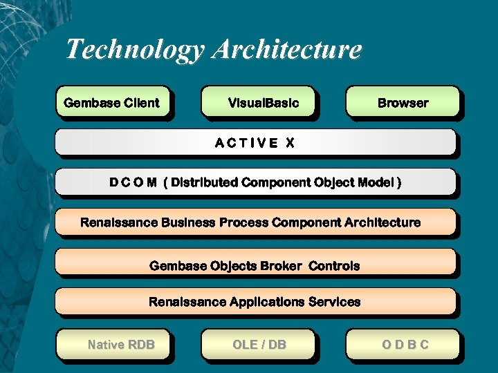 Technology Architecture Gembase Client Visual. Basic Browser ACTIVE X D C O M (