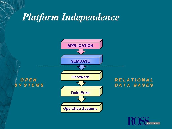 Platform Independence APPLICATION GEMBASE OPEN SY STEMS Hardware Data Base Operative Systems RELATIONAL DATA