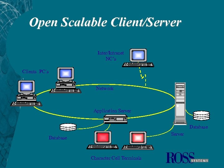 Open Scalable Client/Server Inter/Intranet NC's Clients PC´s Network Application Server Database Character Cell Terminals