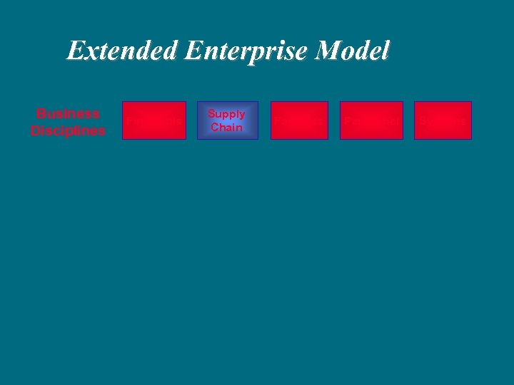 Extended Enterprise Model Business Disciplines Financials Supply Chain Facilities Personnel Systems
