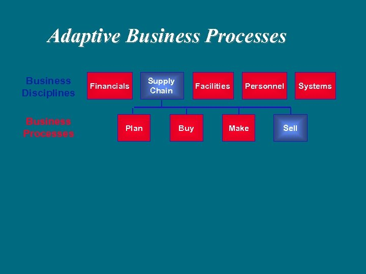 Adaptive Business Processes Business Disciplines Business Processes Financials Plan Supply Chain Facilities Buy Personnel