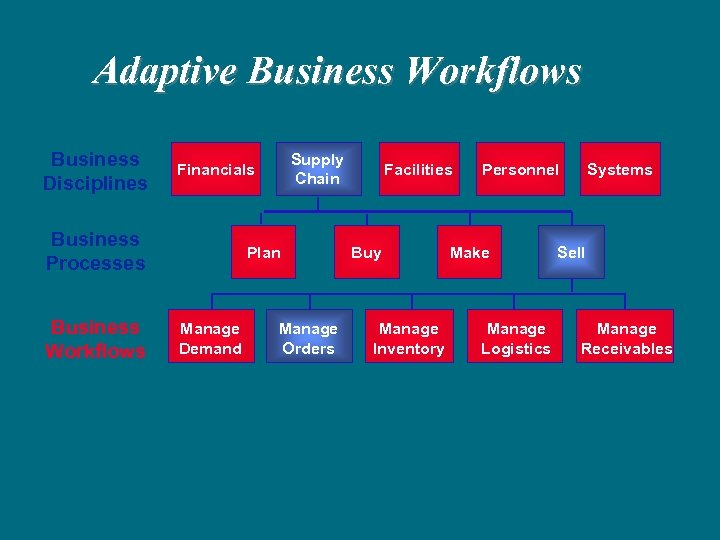 Adaptive Business Workflows Business Disciplines Business Processes Business Workflows Supply Chain Financials Plan Manage