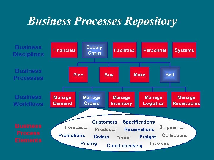 Business Processes Repository Business Disciplines Business Processes Business Workflows Business Process Elements Supply Chain