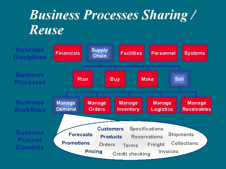 Business Processes Sharing / Reuse Business Disciplines Business Processes Business Workflows Business Process Elements