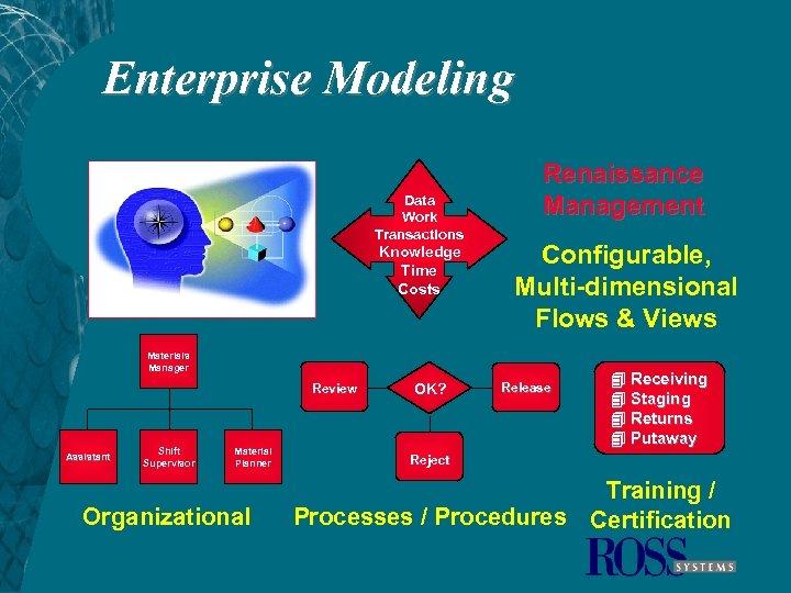 Enterprise Modeling Data Work Transactions Knowledge Time Costs Renaissance Management Configurable, Multi-dimensional Flows &