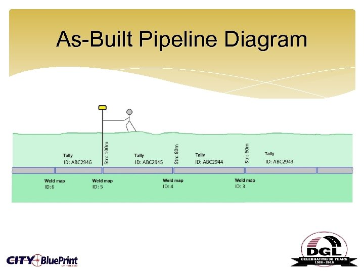 As-Built Pipeline Diagram